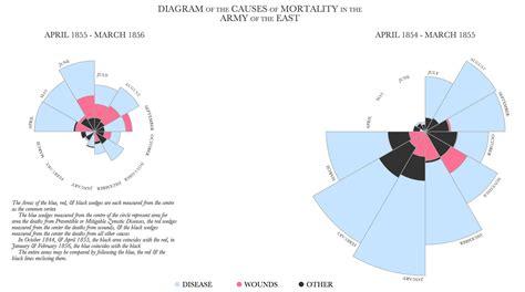 Florence Nightingale Polar Diagram