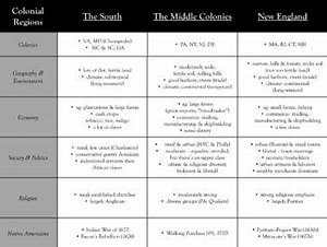 New England Middle And Southern Colonies Comparison Chart