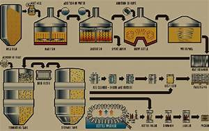 What Is The Brewing Process Of A Small Brewery Like