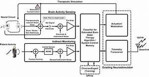 Medical Sensors In Biomedical Electronics  Part 2  The