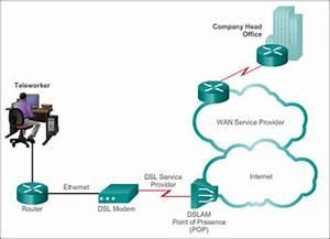 Public Wan Infrastructure  2 2 3   U0026gt  Cisco Networking