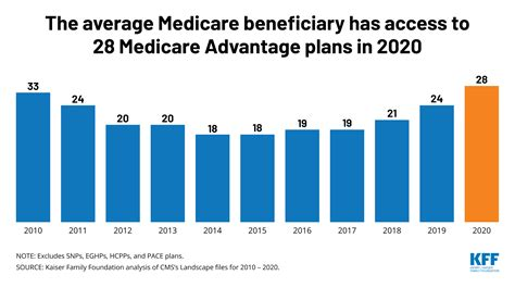 medicare advantage  spotlight   kff