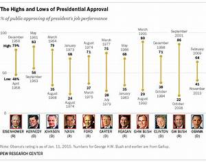 How Obama's approval rating compares with other presidents ...