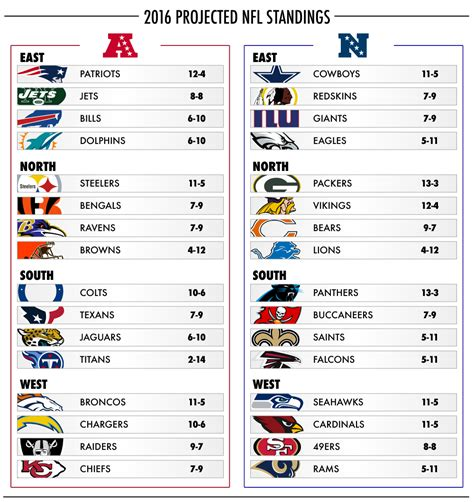 official   projected nfl standings daily snark