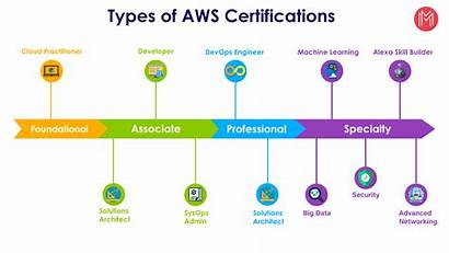 Aws Certification Certifications Path Types Cloud Learning