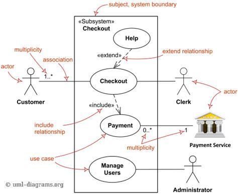 uml diagrama de casos de uso operacionalti medium