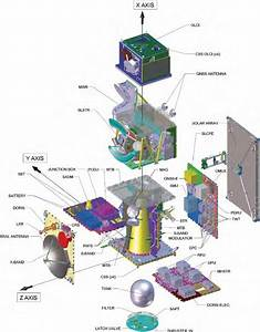 Sentinel-3 Spacecraft – Copernicus