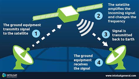 Satellite Basics – Intelsat General Corporation