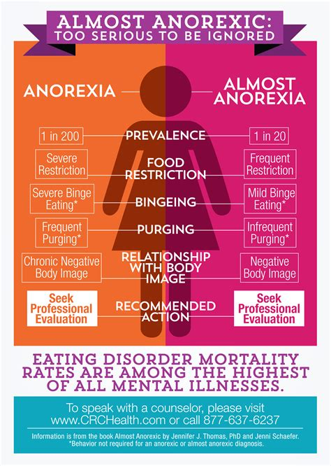 Almost Anorexic Infographic Crc Health Group