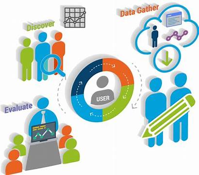 User Analytics Behavior Analysis Behaviour App Evaluate