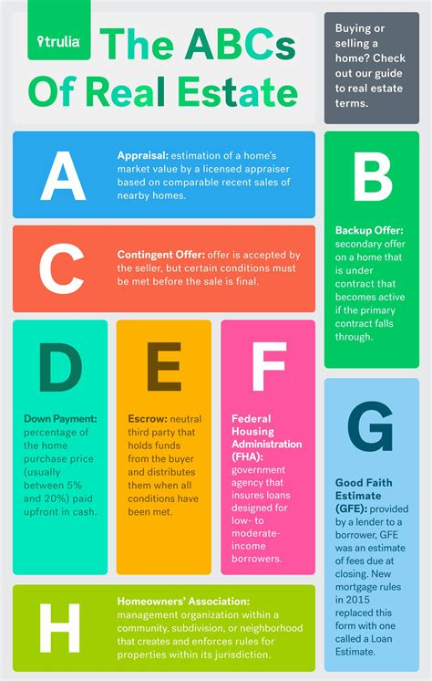 ABCs of Real Estate: Guide To Common Real Estate Terms
