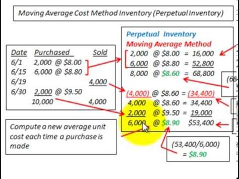 moving average inventory costing perpetual inventory