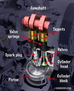Ohv  Ohc  Sohc And Dohc  Twin Cam  Engine  Design