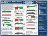 New amateur radio frequency allocations