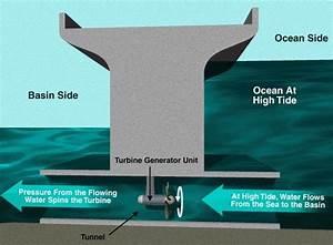 Tidal Energy  Nature U2019s Unexploited Source Of Renewable