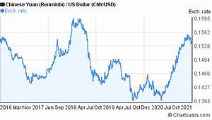 5 Years Chinese Yuan Us Dollar Cny Usd Chart Chartoasis