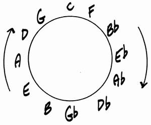 Circle Of Fourths And Fifths Chart Blues Guitar Chords Progressions And The Theory Involved