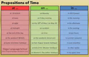 English Prepositions of Time