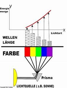 Wellenlänge Berechnen Licht : energie wellenl nge ~ Themetempest.com Abrechnung