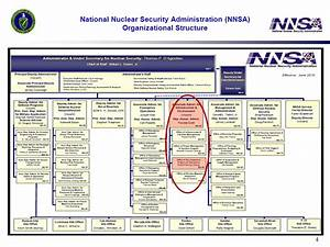 Long Term Stewardship at NNSA Sites Long Term Surveillance ...