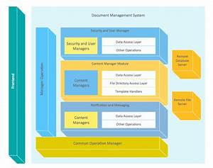 Block diagram document management system architecture for Document management system architecture diagram