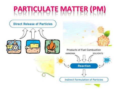 indoor air particulate matter