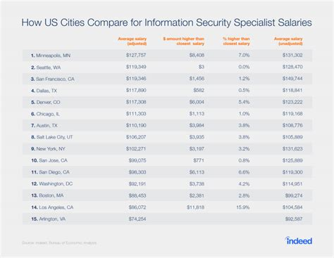 top paying network security certifications writings