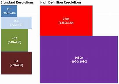 Resolution Recording Guide Resolutions Pixel Amount Listed