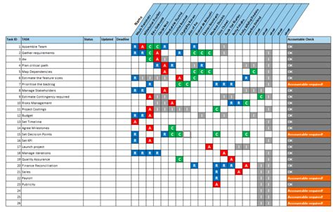 responsibility matrix template excel raci matrix template with 3 formats