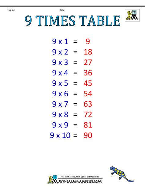 multiplication table de 9 times table charts 7 12 tables