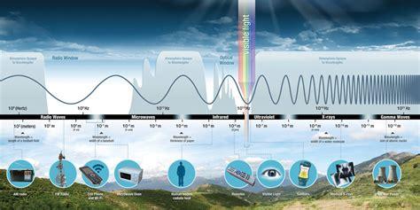 sun affect  climate union  concerned