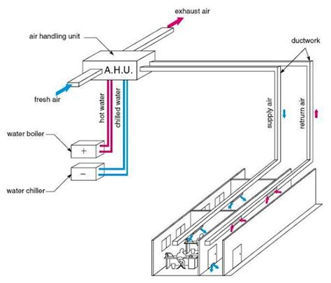 for indoor walls should you ductable or split acs in offices
