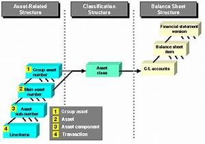 Structuring Fixed Assets - Asset Accounting  Fi-aa