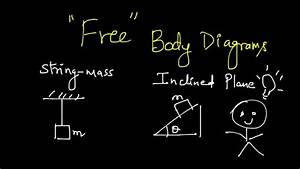 Tips To Draw Free Body Diagrams