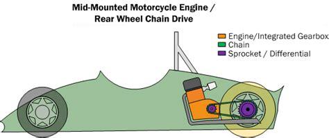 Car Powertrain Basics, How-to & Design Tips