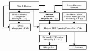 Hartman Commercial Properties Reit Flow Chart