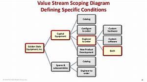 Value Stream Scoping Diagram Defining