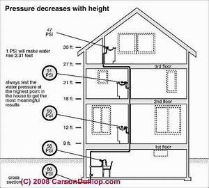 Effects Of Building Height On Water Pressure  C  Carson