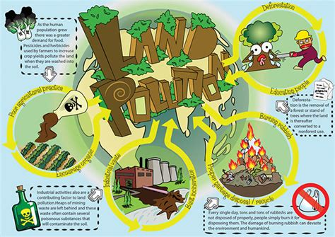 land pollution inforgraphic  behance
