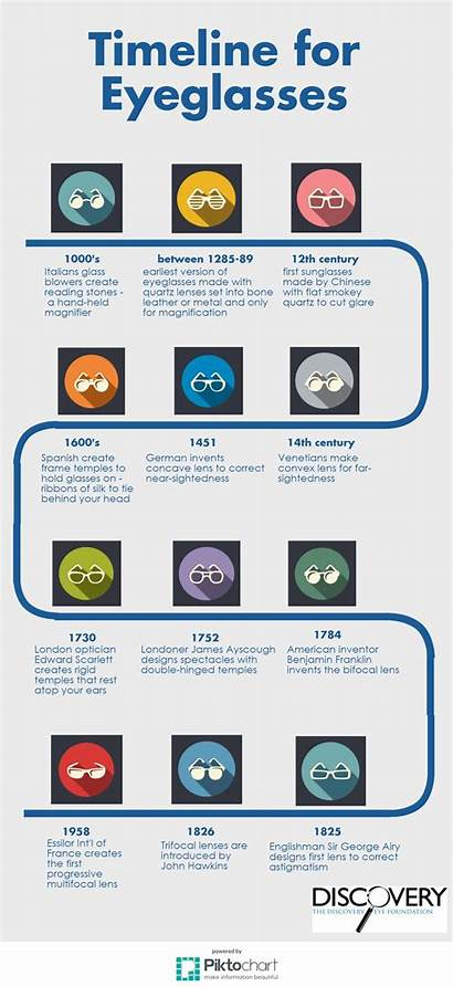 Timeline Eyeglasses History Eye Century Discovery During