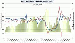 Chinese Trade Balance Surplus Unexpectedly Declined In ...