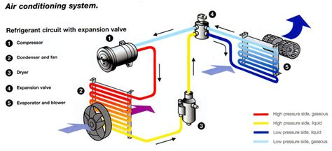 How A Car Air Conditioning System Works?