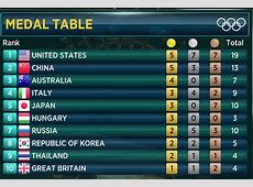 Olympic results from DAY THREE, Rio 2016 Games RESULT
