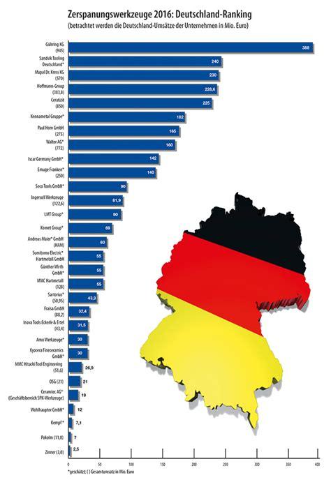 Hersteller Deutschland by Werkzeuge Rangliste 2016 Die Graphik