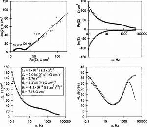 Nyquist And Bode Plots Of Impedance Data For Lithium