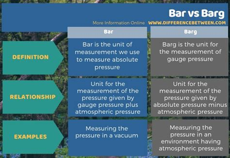 Difference Between Bar And Bar difference between bar and barg bar vs barg