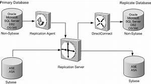 Sybase Replication Deployment