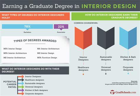 masters  interior design programs mfa  interior design