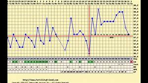Birth Chart Report Charting After Birth Control Pills Long Cycle Spotting