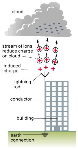 Diagram Of A Lightning Rod by Lightning Conductor